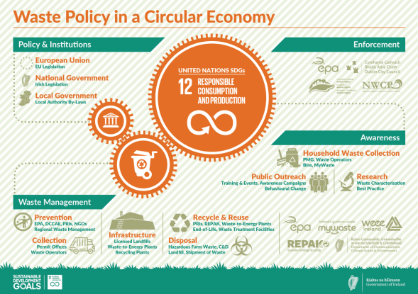 Public Consultation on the Waste Action Plan for a Circular Economy…..it's time to have your say